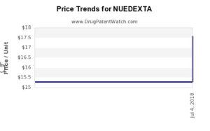 Nuedexta drug cost trends