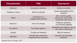 symptoms of PBA
