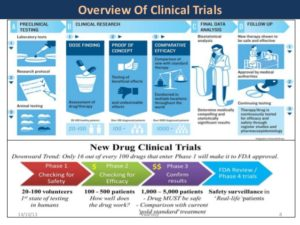 clinical research trial